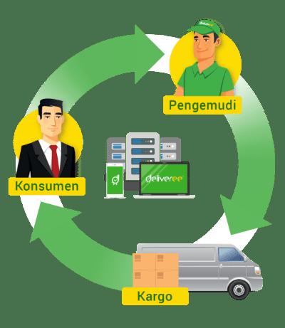 Deliveree menghubungkan pengemudi profesional dengan pengirim barang untuk mengangkut barang dan kargo.