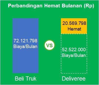 Harga Sewa vs Beli Truk Tronton Hino Mitsubishi Deliveree