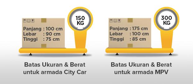 sewa mobil di Jakarta,jasa pengiriman barang,kurir jakarta 24 jam,kurir dokumen