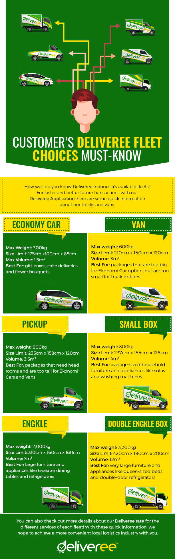 Deliveree Indonesia,deliveree,application delivereerate deliveree