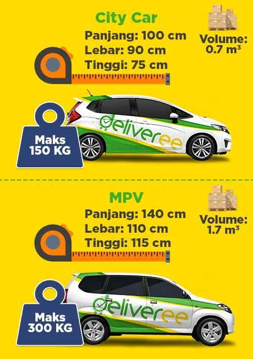 sewa mobil di Jakarta, jasa pengiriman barang, kurir jakarta 24 jam, Pengiriman Express