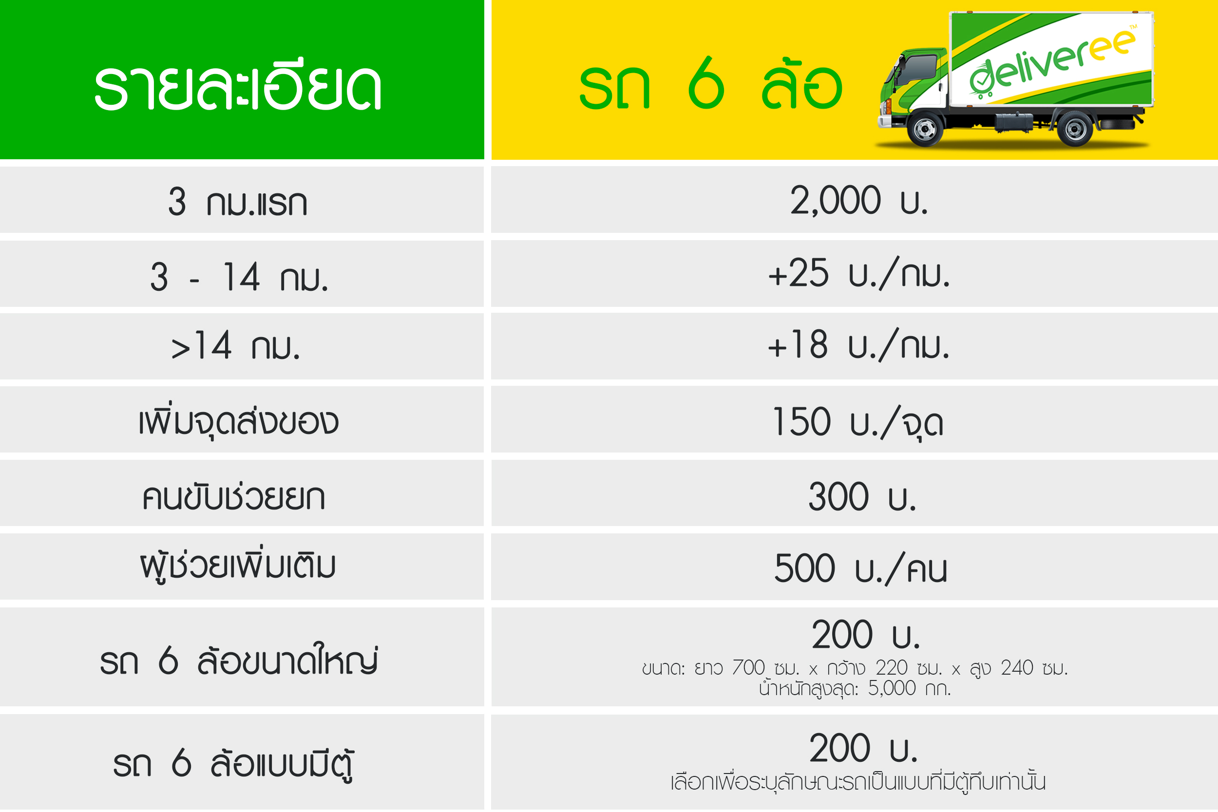 6-Wheel Truck Delivery Rates - Deliveree TH