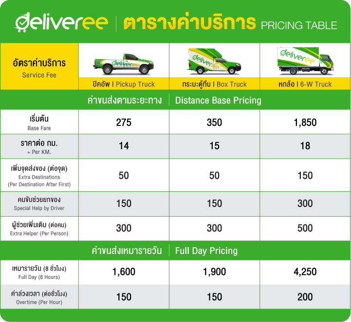 Chonburi Pricing Table