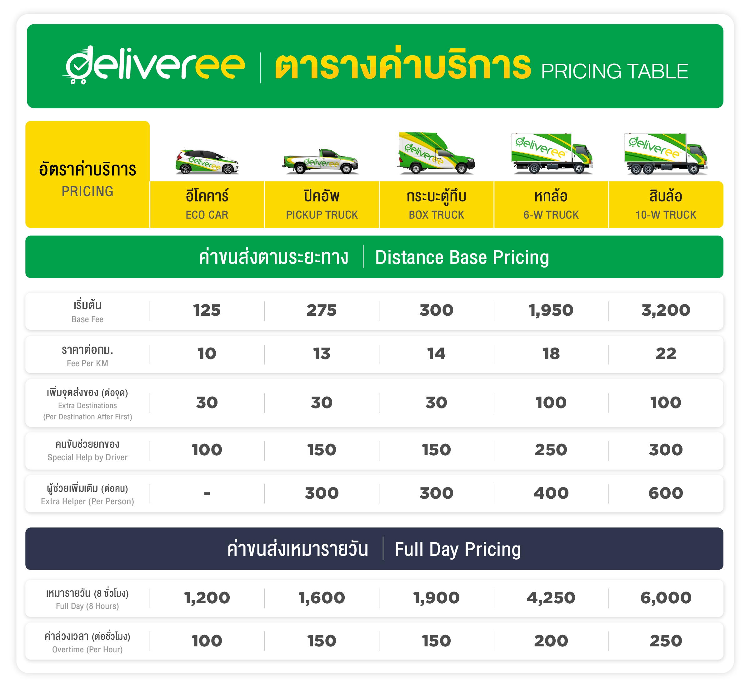 Deliveree Megazone-Pricing-Table_Mar 2021